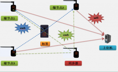 睿星UWB高精度实时定位系统